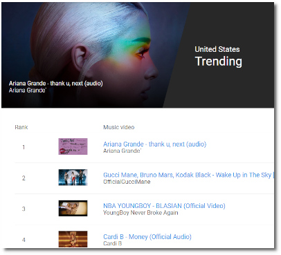thank u, next trending at the #1 position on YouTube for days now (5 Nov 2018)