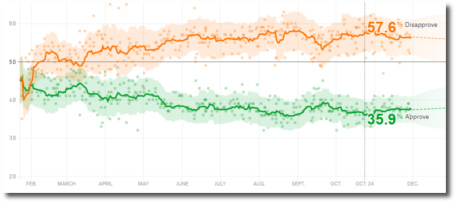 Trump's approval rating at FiveThirtyEight 35.9% on Oct 24, 2017